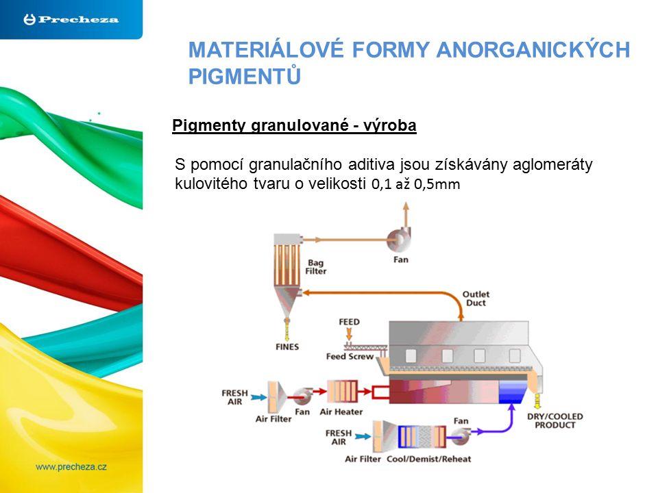 MATERIÁLOVÉ FORMY ANORGANICKÝCH PIGMENTŮ Pigmenty granulované - výroba S pomocí granulačního aditiva jsou získávány aglomeráty kulovitého tvaru o velikosti 0,1 až 0,5mm