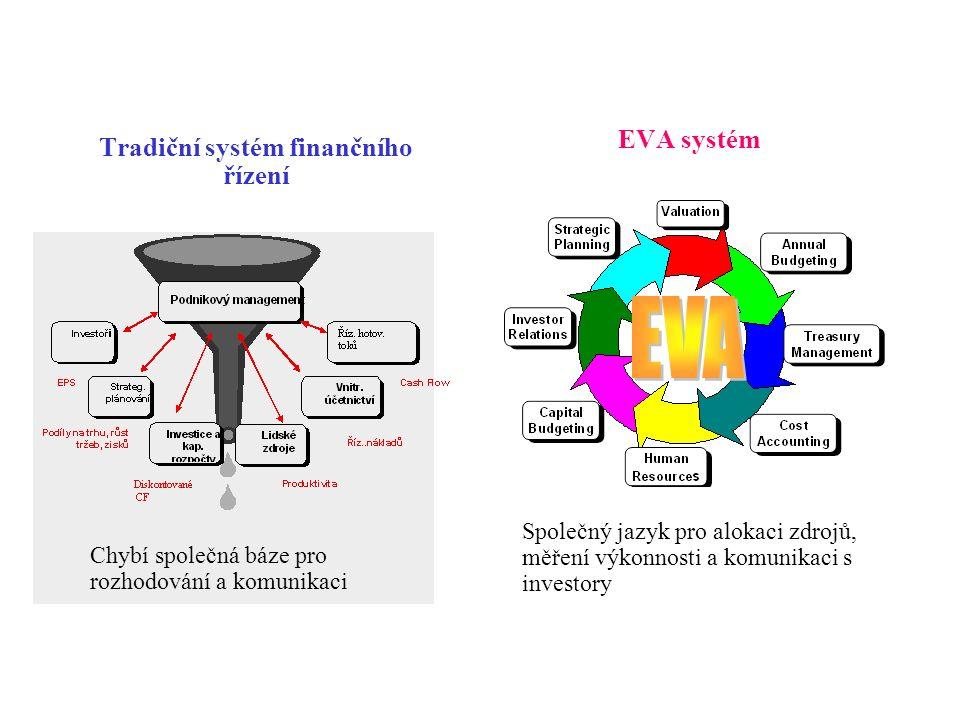 EVA systém Společný jazyk pro alokaci zdrojů, měření výkonnosti a komunikaci s investory Tradiční systém finančního řízení Chybí společná báze pro rozhodování a komunikaci