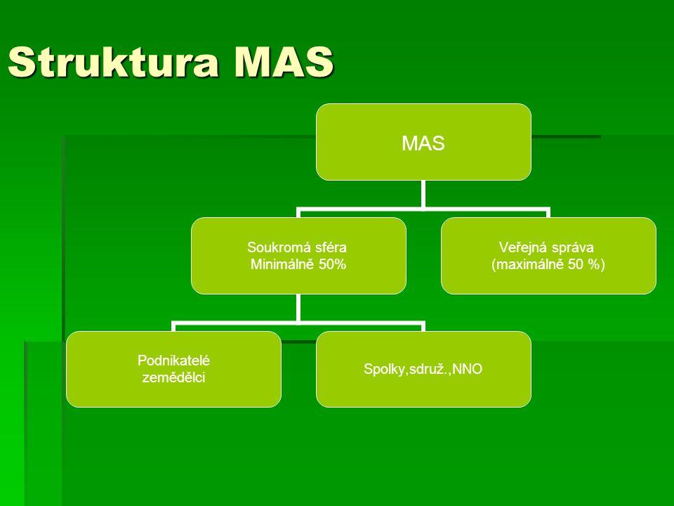 Struktura MAS MAS Soukromá sféra Minimálně 50% Podnikatelé zemědělci Spolky,sdruž.,NNO Veřejná správa (maximálně 50 %)