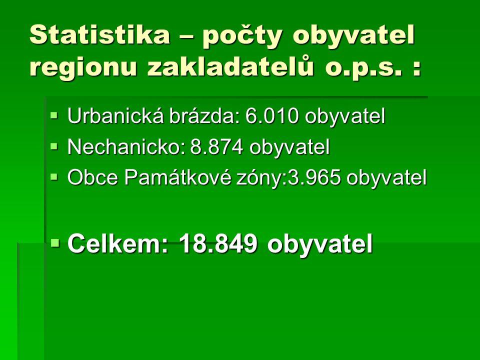 Statistika – počty obyvatel regionu zakladatelů o.p.s.