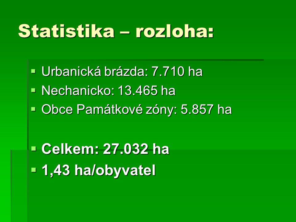 Statistika – rozloha:  Urbanická brázda: 7.710 ha  Nechanicko: 13.465 ha  Obce Památkové zóny: 5.857 ha  Celkem: 27.032 ha  1,43 ha/obyvatel