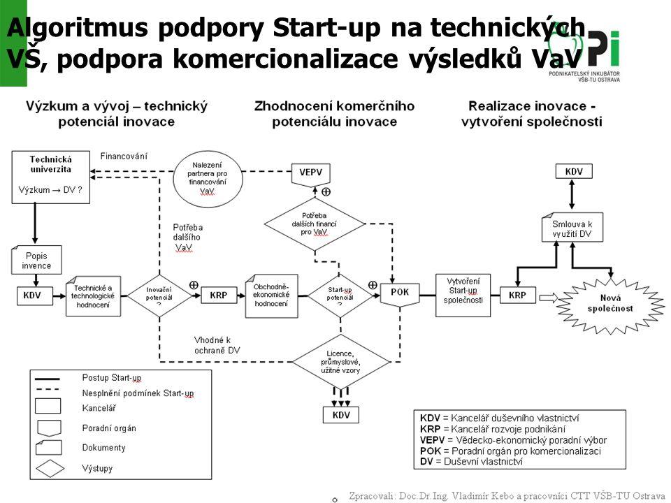 Algoritmus podpory Start-up na technických VŠ, podpora komercionalizace výsledků VaV