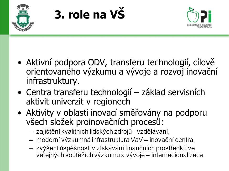 3. role na VŠ Aktivní podpora ODV, transferu technologií, cílově orientovaného výzkumu a vývoje a rozvoj inovační infrastruktury. Centra transferu tec