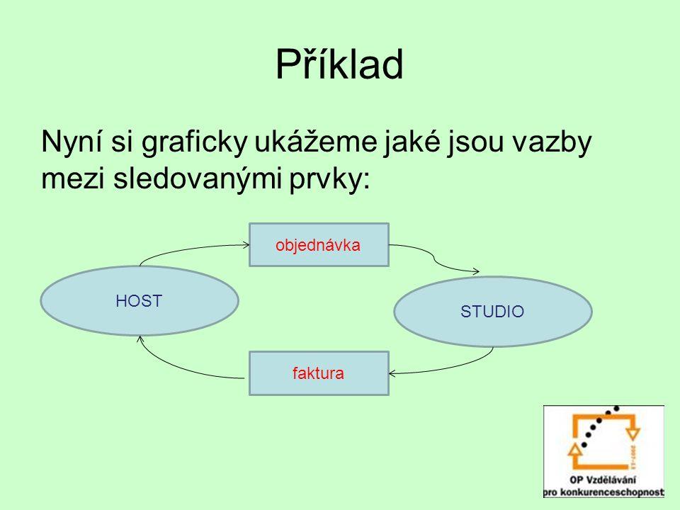 Příklad Nyní si graficky ukážeme jaké jsou vazby mezi sledovanými prvky: objednávka faktura HOST STUDIO