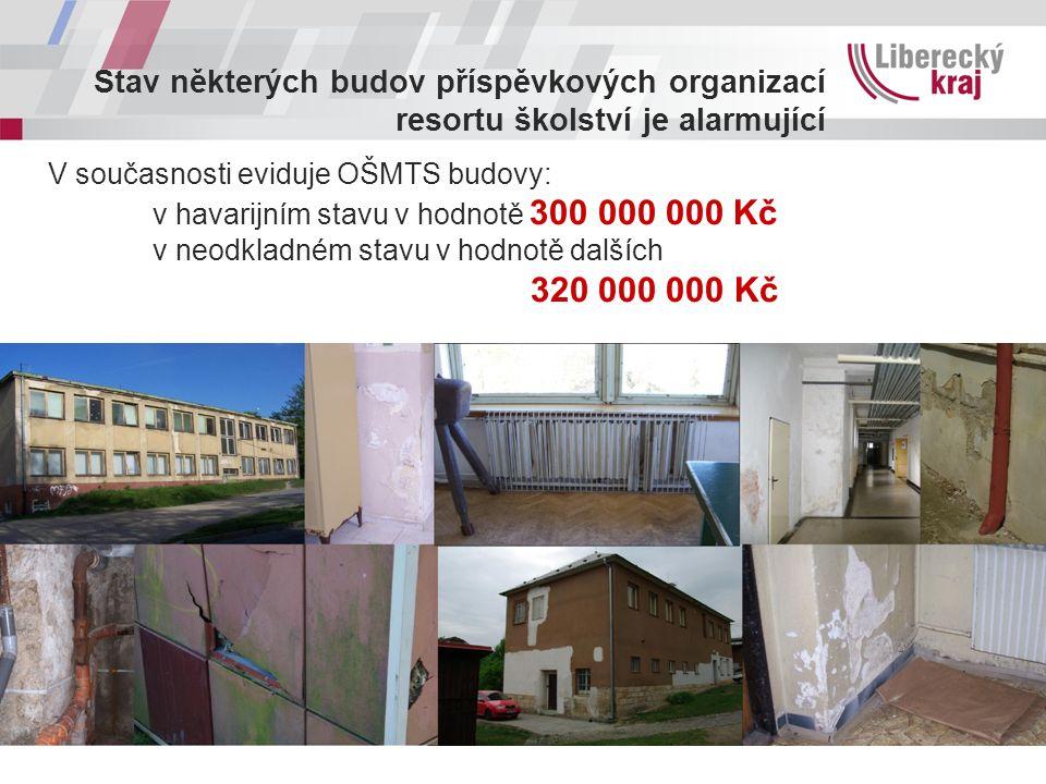 Stav některých budov příspěvkových organizací resortu školství je alarmující V současnosti eviduje OŠMTS budovy: v havarijním stavu v hodnotě 300 000 000 Kč v neodkladném stavu v hodnotě dalších 320 000 000 Kč