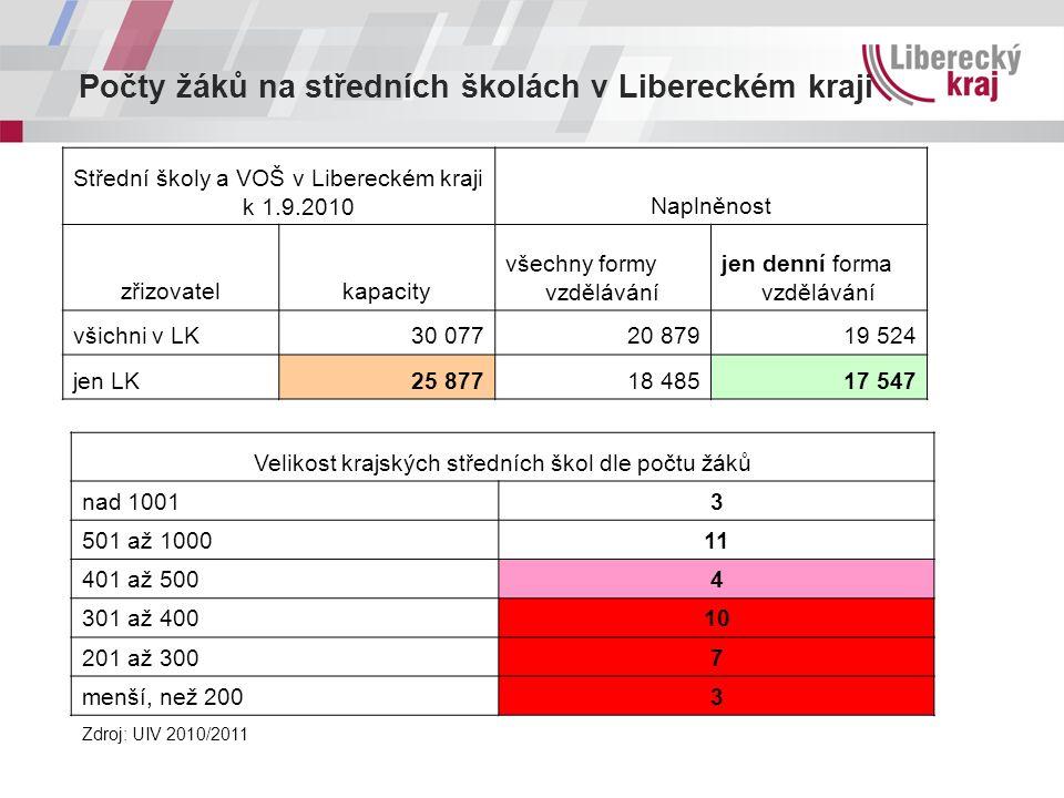 Počty žáků na středních školách v Libereckém kraji Střední školy a VOŠ v Libereckém kraji k 1.9.2010Naplněnost zřizovatelkapacity všechny formy vzdělá
