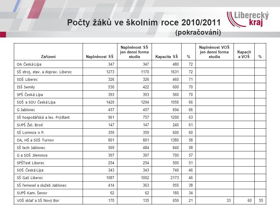 Počty žáků ve školním roce 2010/2011 (pokračování) ZařízeníNaplněnost SŠ Naplněnost SŠ jen denní forma studiaKapacita SŠ% Naplněnost VOŠ jen denní for