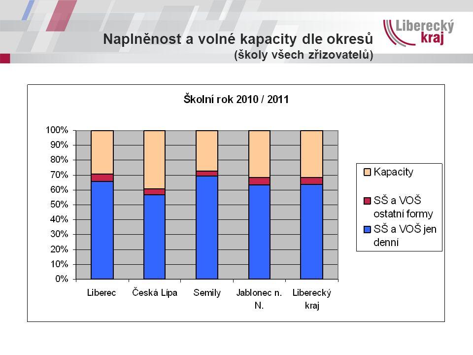 Naplněnost a volné kapacity dle okresů (školy všech zřizovatelů)