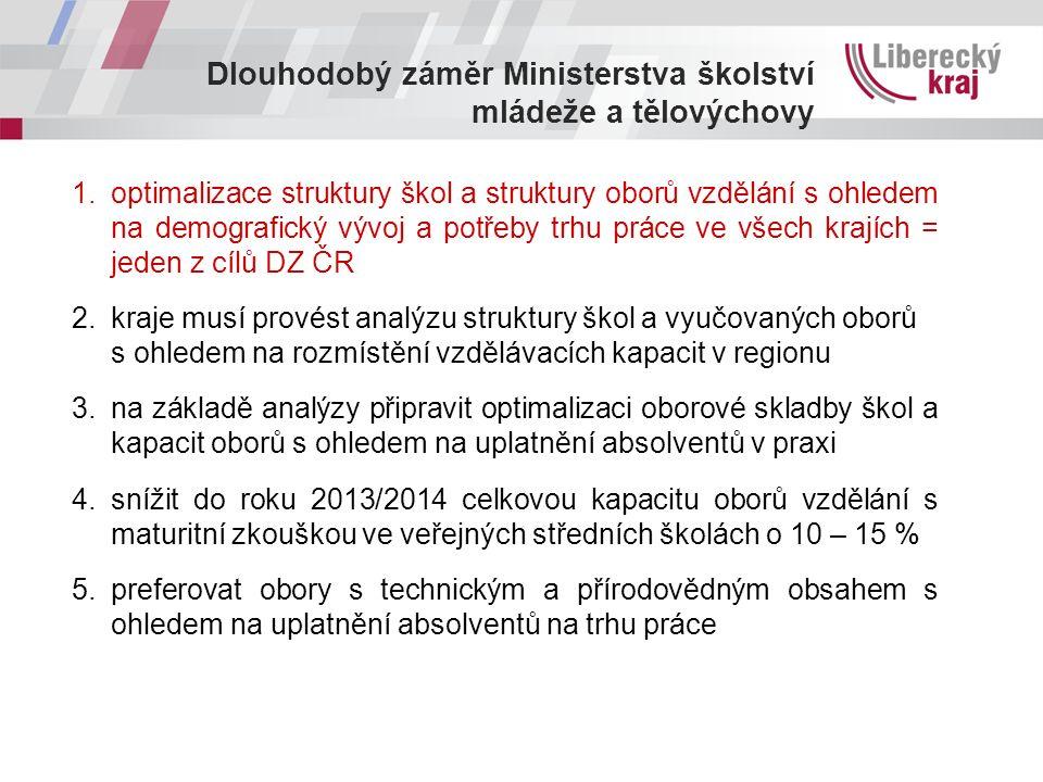 Dlouhodobý záměr Ministerstva školství mládeže a tělovýchovy 1.optimalizace struktury škol a struktury oborů vzdělání s ohledem na demografický vývoj