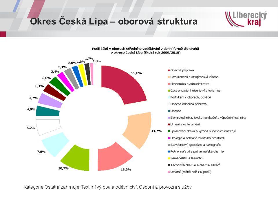 Okres Česká Lípa – oborová struktura Kategorie Ostatní zahrnuje: Textilní výroba a oděvnictví; Osobní a provozní služby