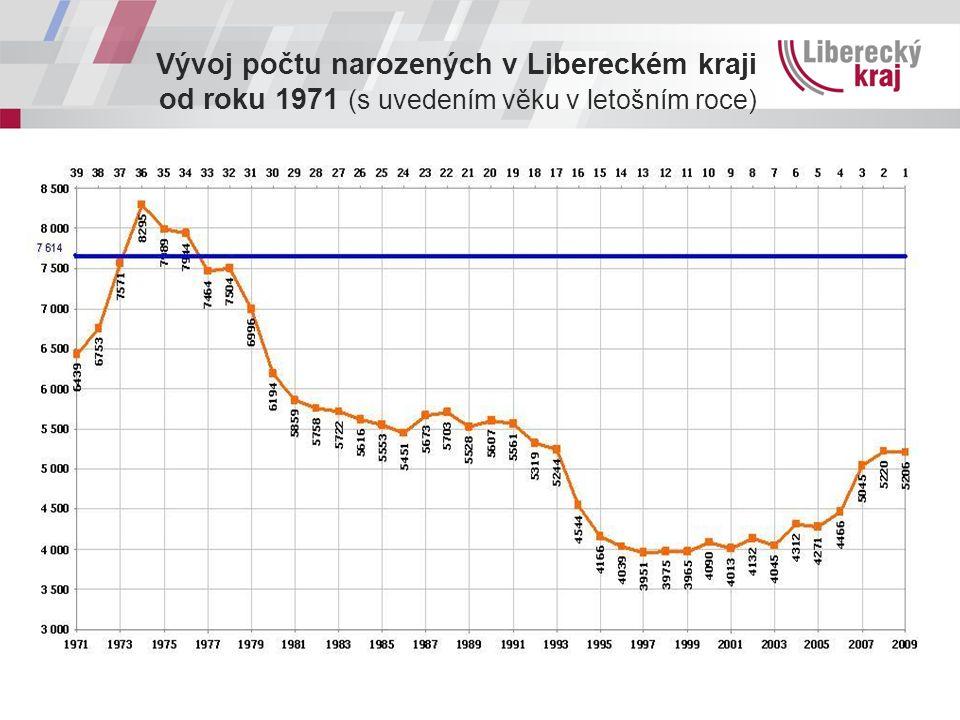 Vývoj počtu narozených v Libereckém kraji od roku 1971 (s uvedením věku v letošním roce)