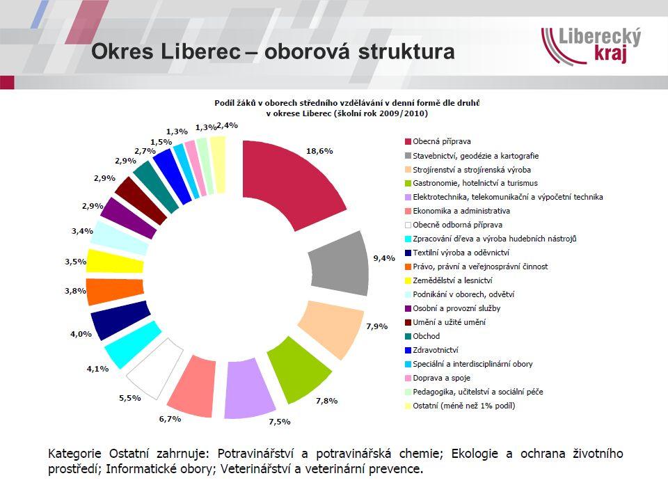 Okres Liberec – oborová struktura