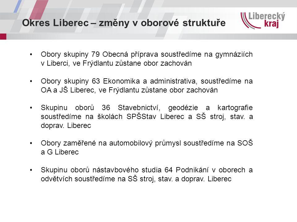 Okres Liberec – změny v oborové struktuře Obory skupiny 79 Obecná příprava soustředíme na gymnáziích v Liberci, ve Frýdlantu zůstane obor zachován Obo