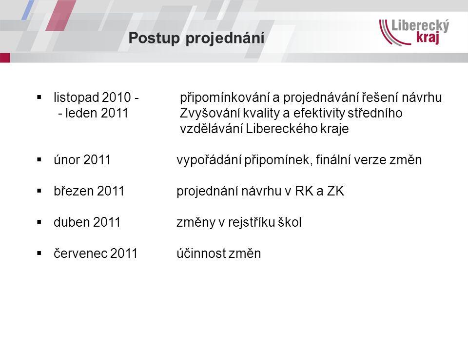 Postup projednání  listopad 2010 - připomínkování a projednávání řešení návrhu - leden 2011 Zvyšování kvality a efektivity středního vzdělávání Liber