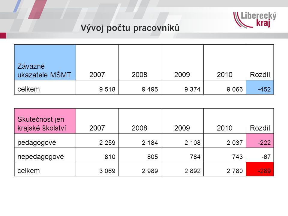 Vývoj počtu pracovníků Závazné ukazatele MŠMT2007200820092010Rozdíl celkem 9 5189 4959 3749 066-452 Skutečnost jen krajské školství2007200820092010Roz