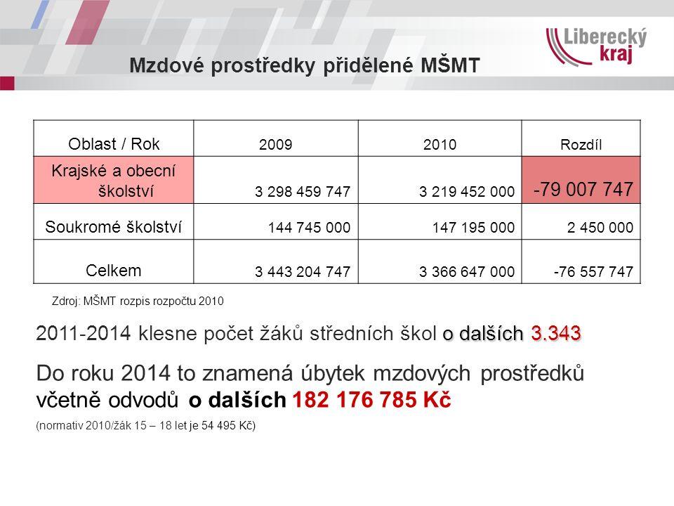 Mzdové prostředky přidělené MŠMT Oblast / Rok 20092010Rozdíl Krajské a obecní školství 3 298 459 7473 219 452 000 -79 007 747 Soukromé školství 144 74