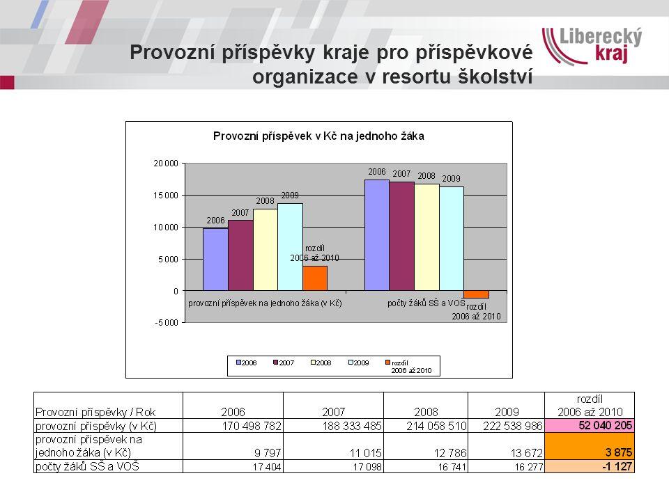 Provozní příspěvky kraje pro příspěvkové organizace v resortu školství