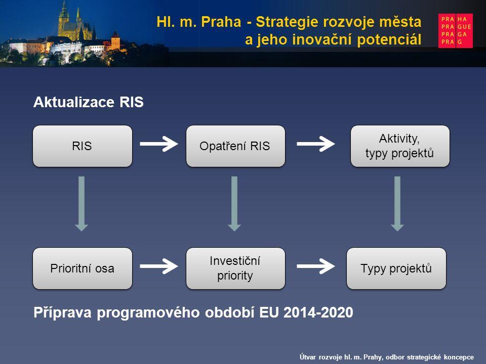 Hl. m. Praha - Strategie rozvoje města a jeho inovační potenciál Útvar rozvoje hl.