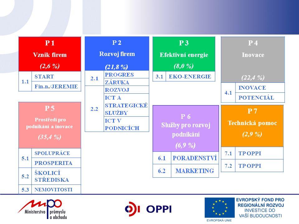 P 1 Vznik firem (2,6 %) 1.1 START Fin.n./JEREMIE P 3 Efektivní energie (8,0 %) 3.1EKO-ENERGIE P 4 Inovace (22,4 %) 4.1 INOVACE POTENCIÁL P 5 Prostředí pro podnikání a inovace (35,4 %) 5.1 SPOLUPRÁCE PROSPERITA 5.2 ŠKOLICÍ STŘEDISKA 5.3 NEMOVITOSTI P 7 Technická pomoc (2,9 %) 7.1TP OPPI 7.2TP OPPI