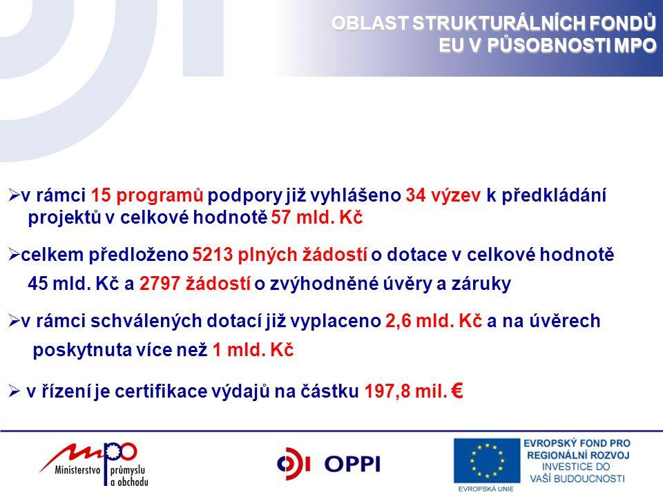  v rámci 15 programů podpory již vyhlášeno 34 výzev k předkládání projektů v celkové hodnotě 57 mld. Kč  celkem předloženo 5213 plných žádostí o dot