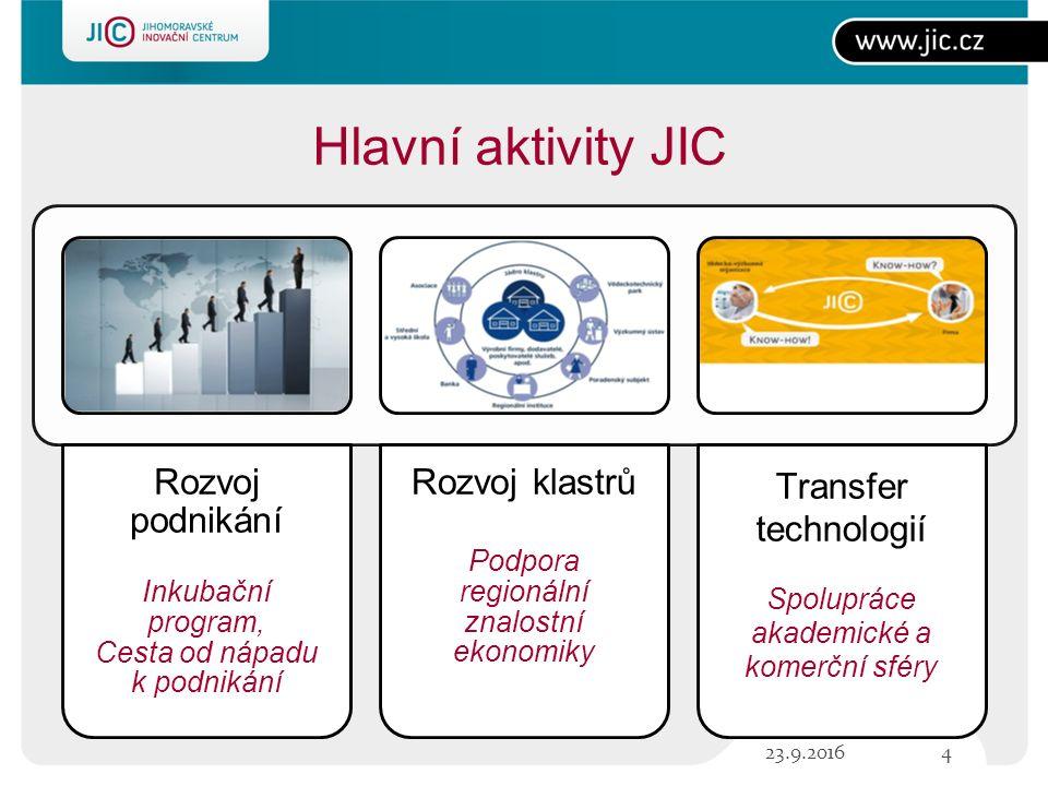Funkční priority RIS RIS 3 Transfer technologií Lidské zdroje Služby pro firmy Inter- nacionalizace