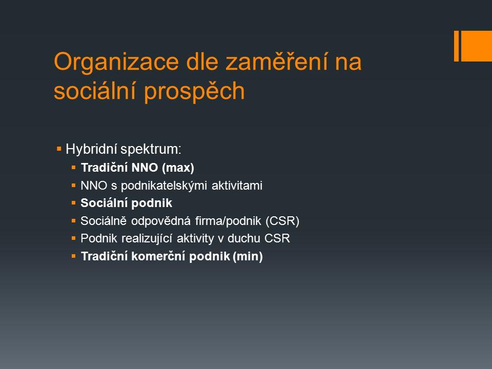 Organizace dle zaměření na sociální prospěch  Hybridní spektrum:  Tradiční NNO (max)  NNO s podnikatelskými aktivitami  Sociální podnik  Sociálně odpovědná firma/podnik (CSR)  Podnik realizující aktivity v duchu CSR  Tradiční komerční podnik (min)