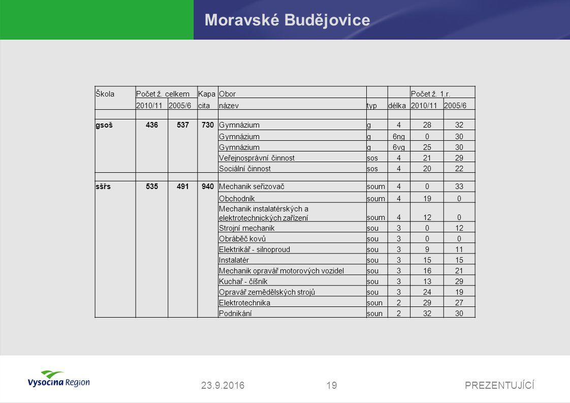 23.9.2016PREZENTUJÍCÍ19 Moravské Budějovice ŠkolaPočet ž.