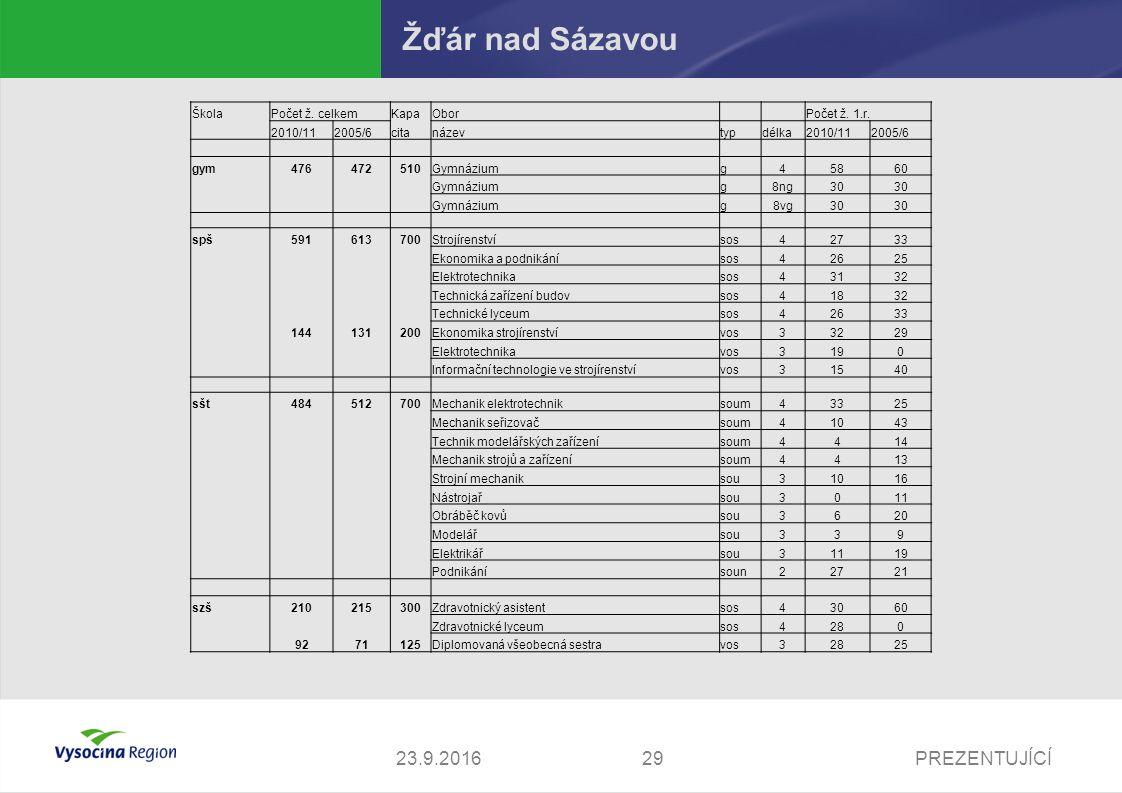 23.9.2016PREZENTUJÍCÍ29 Žďár nad Sázavou ŠkolaPočet ž.