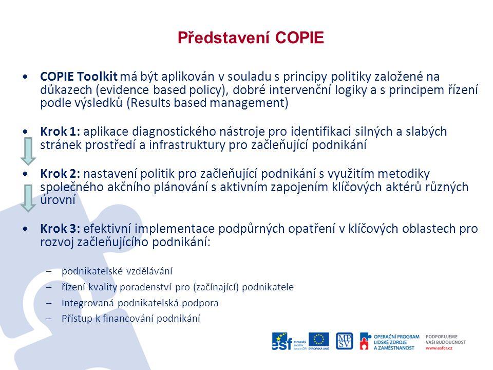 Představení COPIE COPIE Toolkit má být aplikován v souladu s principy politiky založené na důkazech (evidence based policy), dobré intervenční logiky a s principem řízení podle výsledků (Results based management) Krok 1: aplikace diagnostického nástroje pro identifikaci silných a slabých stránek prostředí a infrastruktury pro začleňující podnikání Krok 2: nastavení politik pro začleňující podnikání s využitím metodiky společného akčního plánování s aktivním zapojením klíčových aktérů různých úrovní Krok 3: efektivní implementace podpůrných opatření v klíčových oblastech pro rozvoj začleňujícího podnikání: –podnikatelské vzdělávání –řízení kvality poradenství pro (začínající) podnikatele –Integrovaná podnikatelská podpora –Přístup k financování podnikání