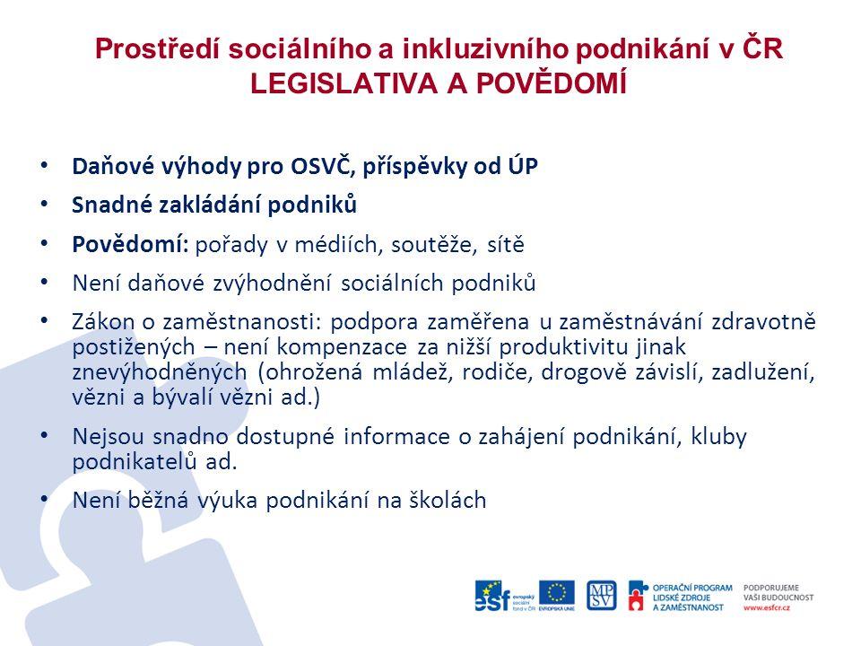 Prostředí sociálního a inkluzivního podnikání v ČR LEGISLATIVA A POVĚDOMÍ Daňové výhody pro OSVČ, příspěvky od ÚP Snadné zakládání podniků Povědomí: pořady v médiích, soutěže, sítě Není daňové zvýhodnění sociálních podniků Zákon o zaměstnanosti: podpora zaměřena u zaměstnávání zdravotně postižených – není kompenzace za nižší produktivitu jinak znevýhodněných (ohrožená mládež, rodiče, drogově závislí, zadlužení, vězni a bývalí vězni ad.) Nejsou snadno dostupné informace o zahájení podnikání, kluby podnikatelů ad.