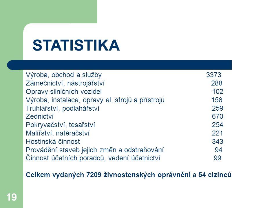19 STATISTIKA Výroba, obchod a služby 3373 Zámečnictví, nástrojářství 288 Opravy silničních vozidel 102 Výroba, instalace, opravy el.