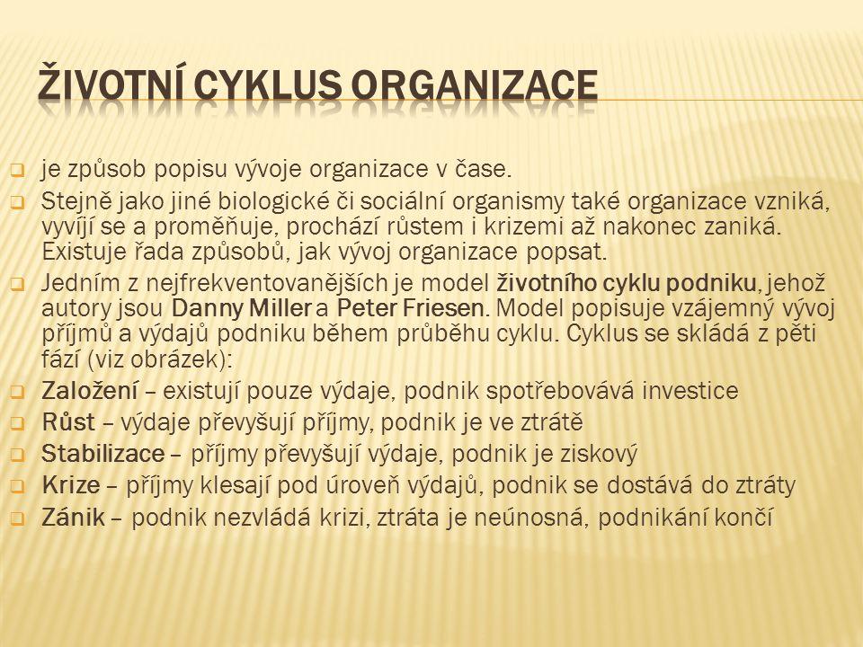 je způsob popisu vývoje organizace v čase.
