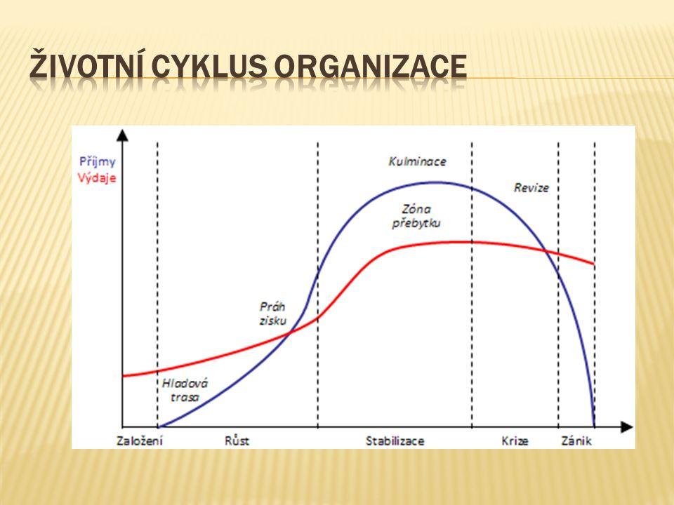 Uvedené fáze životního cyklu podniku jsou mj.