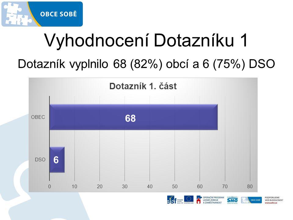Vyhodnocení Dotazníku 1 Dotazník vyplnilo 68 (82%) obcí a 6 (75%) DSO