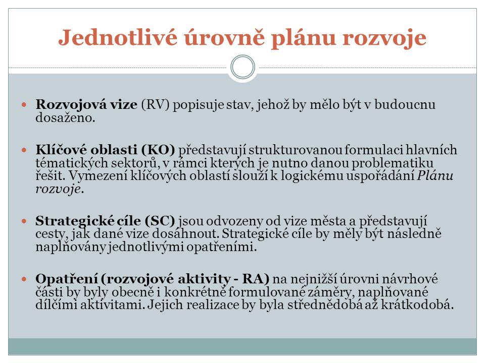 Jednotlivé úrovně plánu rozvoje Rozvojová vize (RV) popisuje stav, jehož by mělo být v budoucnu dosaženo.