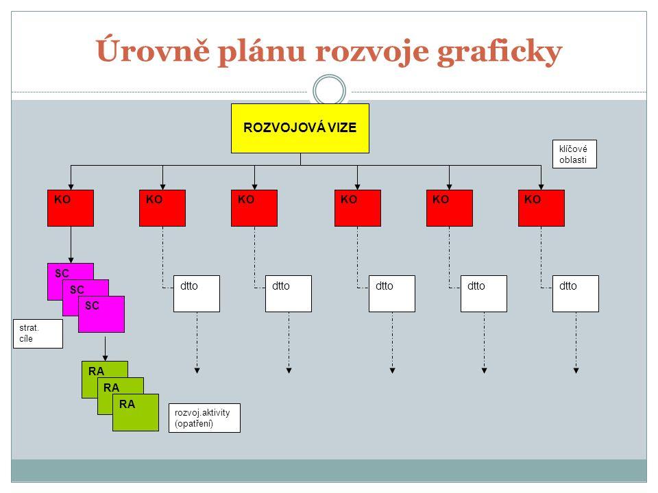 Úrovně plánu rozvoje graficky ROZVOJOVÁ VIZE KO SC RA dtto rozvoj.aktivity (opatření) strat.