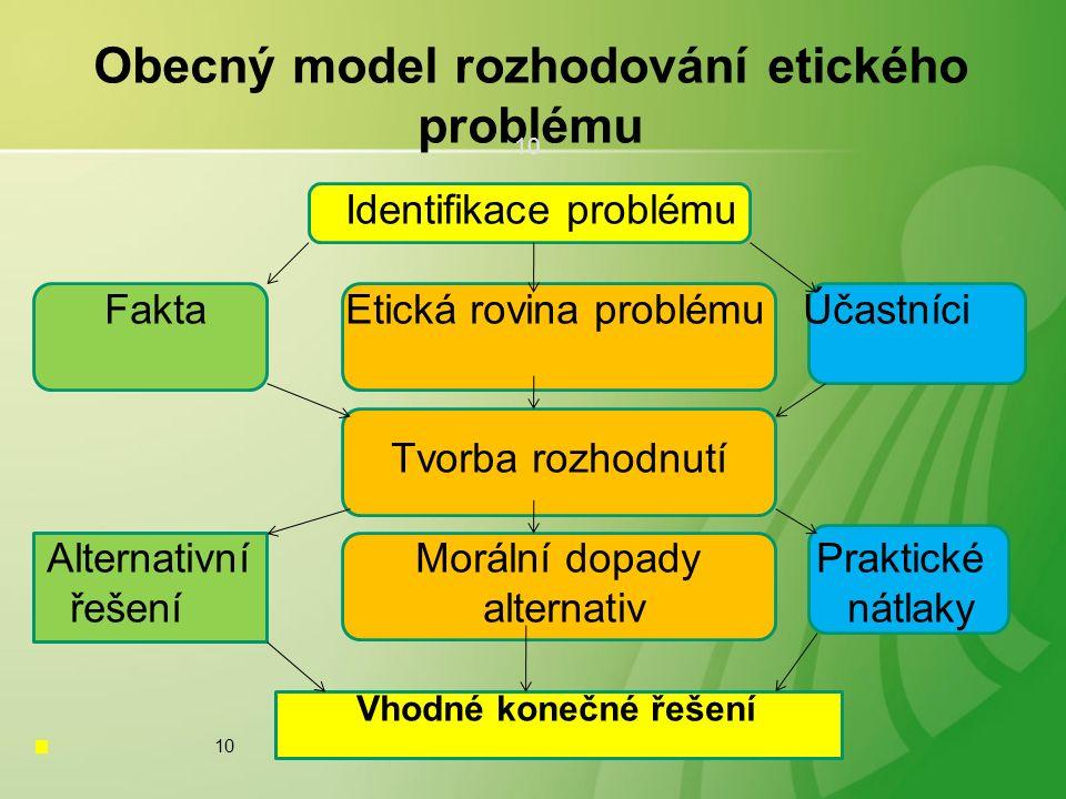 10 Obecný model rozhodování etického problému Identifikace problému Fakta Etická rovina problému Účastníci Tvorba rozhodnutí Alternativní Morální dopady Praktické řešení alternativ nátlaky Vhodné konečné řešení 10