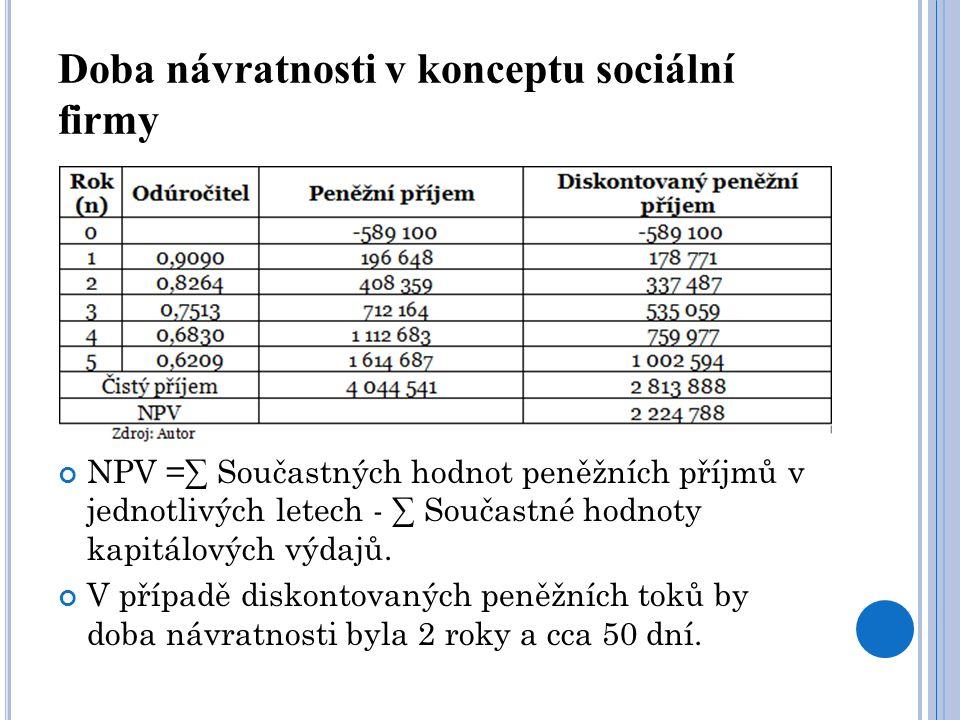 Doba návratnosti v konceptu sociální firmy NPV =∑ Součastných hodnot peněžních příjmů v jednotlivých letech - ∑ Součastné hodnoty kapitálových výdajů.