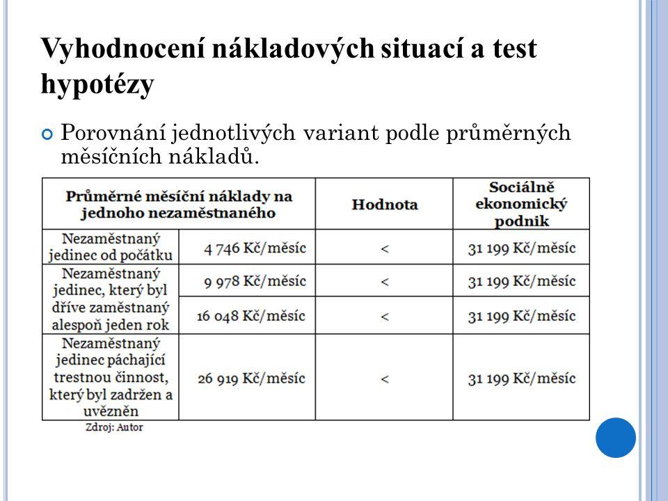 Vyhodnocení nákladových situací a test hypotézy Porovnání jednotlivých variant podle průměrných měsíčních nákladů.