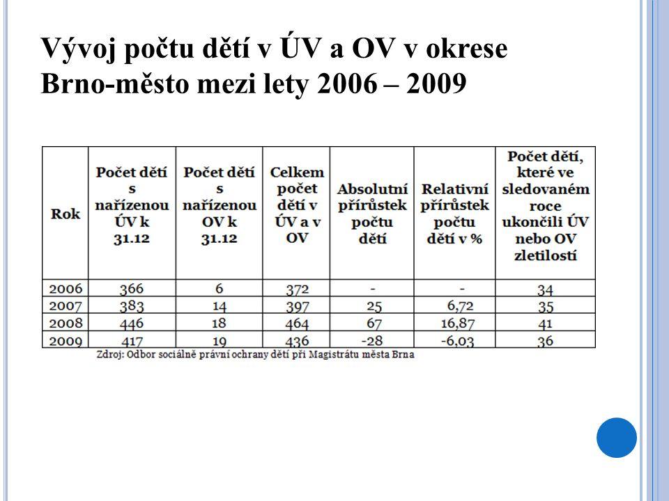 Grafický vývoj počtu dětí v ÚV a OV v okrese Brno-město mezi lety 2006 – 2009