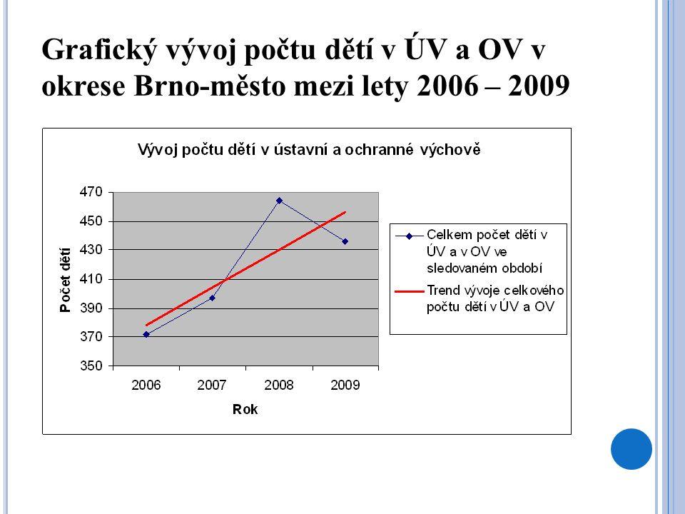 Grafický vývoj počtu dětí, které ukončili ÚV nebo OV zletilostí v okrese Brno-město mezi lety 2006 – 2009