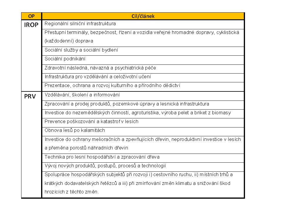 OP Zaměstnanost a CLLD Investiční priorita 2.3 Komunitně vedené strategie místního rozvoje cíl: Zvýšit zapojení lokálních aktérů do řešení problémů nezaměstnanosti a sociálního začleňování ve venkovských oblastech vytváření nových pracovních míst, zjišťování potřeb lokálních zaměstnavatelů a spolupráce aktérů; vznik a rozvoj sociálních podniků; vzdělávání a poradenství pro zvýšení lokální zaměstnanosti; začleňování osob sociálně vyloučených a znevýhodněných (= ohrožených sociálním vyloučením); prevence a řešení problémů v sociálně vyloučených lokalitách (zohledňující rovněž kriminalitu a veřejný pořádek); prorodinná opatření.