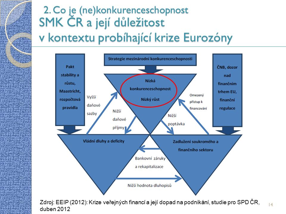 14 2. Co je (ne)konkurenceschopnost SMK ČR a její důležitost v kontextu probíhající krize Eurozóny Zdroj: EEIP (2012): Krize veřejných financí a její