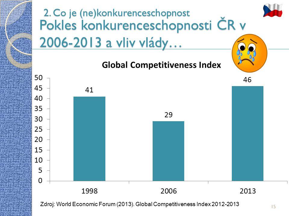 15 2. Co je (ne)konkurenceschopnost Pokles konkurenceschopnosti ČR v 2006-2013 a vliv vlády… Zdroj: World Economic Forum (2013). Global Competitivenes