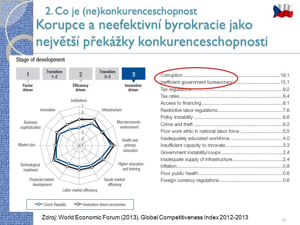 16 2. Co je (ne)konkurenceschopnost Korupce a neefektivní byrokracie jako největší překážky konkurenceschopnosti Zdroj: World Economic Forum (2013). G