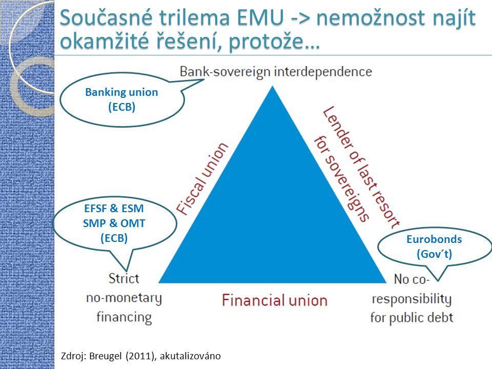Současné trilema EMU -> nemožnost najít okamžité řešení, protože… Zdroj: Breugel (2011), akutalizováno Banking union (ECB) EFSF & ESM SMP & OMT (ECB) Eurobonds (Gov´t)