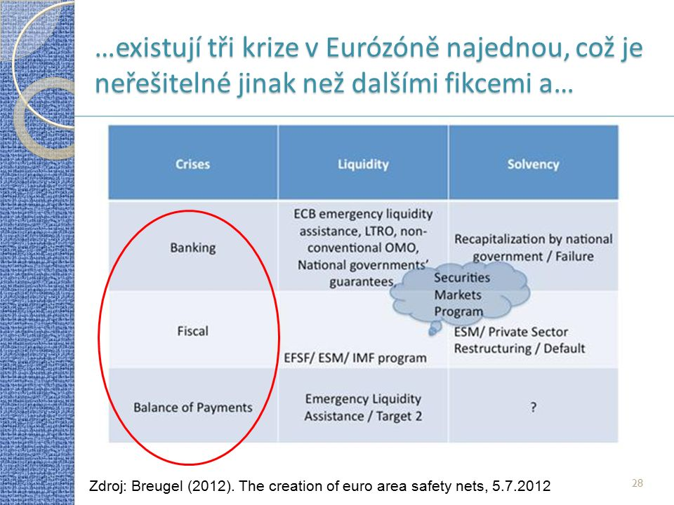 28 …existují tři krize v Eurózóně najednou, což je neřešitelné jinak než dalšími fikcemi a… Zdroj: Breugel (2012). The creation of euro area safety ne