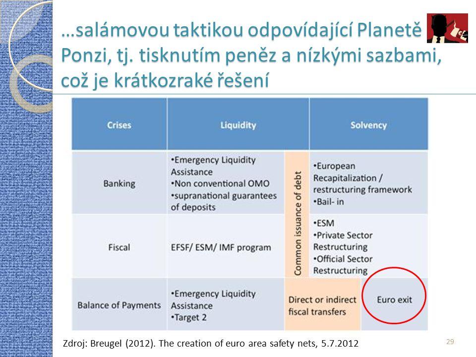29 …salámovou taktikou odpovídající Planetě Ponzi, tj. tisknutím peněz a nízkými sazbami, což je krátkozraké řešení Zdroj: Breugel (2012). The creatio