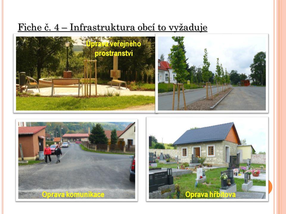 Fiche č. 4 – Infrastruktura obcí to vyžaduje Úprava veřejného prostranství Oprava komunikaceOprava hřbitova