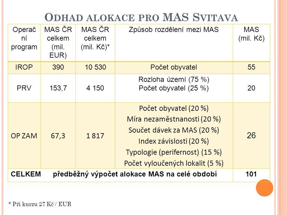 O DHAD ALOKACE PRO MAS S VITAVA * Při kurzu 27 Kč / EUR Operač ní program MAS ČR celkem (mil. EUR) MAS ČR celkem (mil. Kč)* Způsob rozdělení mezi MASM
